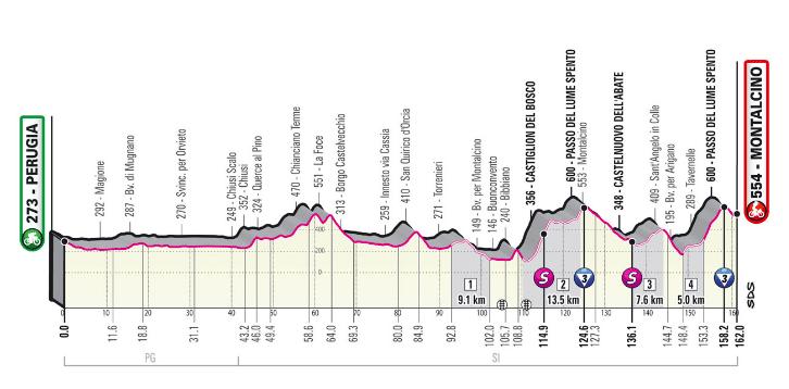 Etapas claves del Giro de Italia 2021