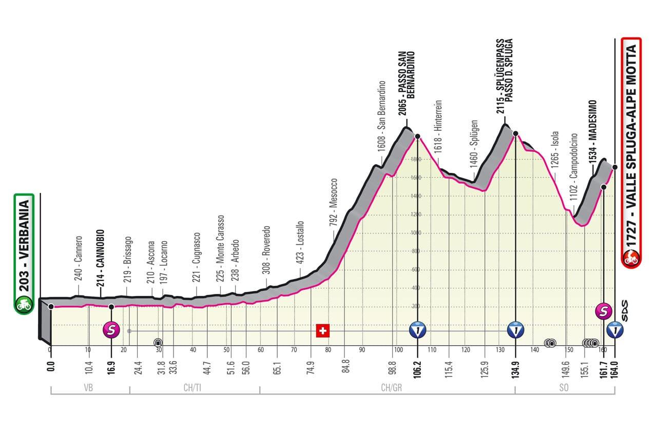 Etapa 20 del Giro de Italia 2021