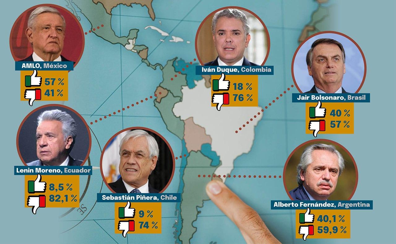 Popularidad presidentes América Latina