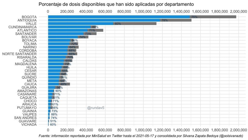 Porcentaje de dosis disponibles que han sido aplicadas por departamento