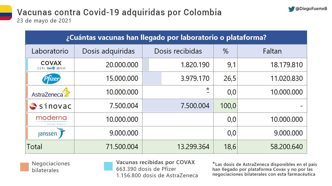 Vacunas contra el Covid-19 adquiridas por Colombia