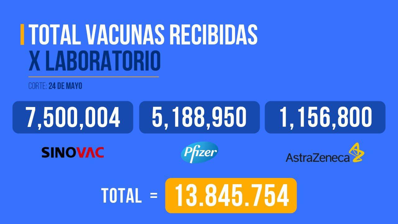 Vacunas recibidas en Colombia