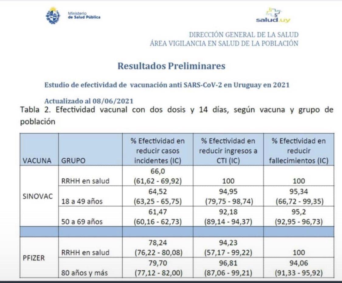 Efectividad de la vacuna de Sinovac
