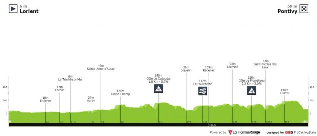Perfil de la etapa 3 del Tour de Francia 2021