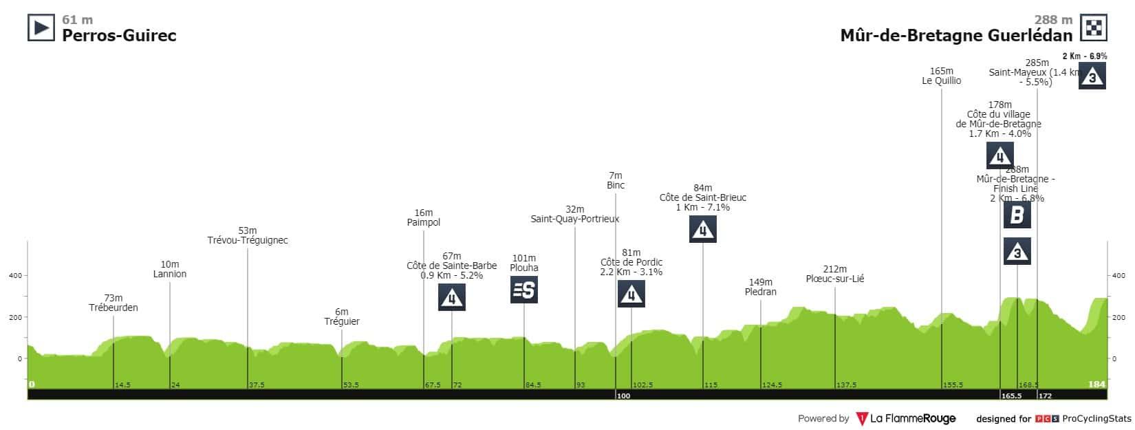 Perfil etapa 2 del Tour de Francia 2021