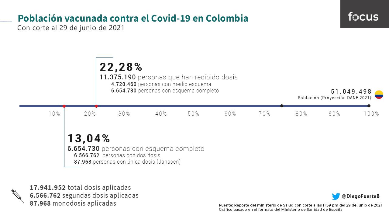 Población vacunada contra el Covid-19 en Colombia - Diego Fuerte