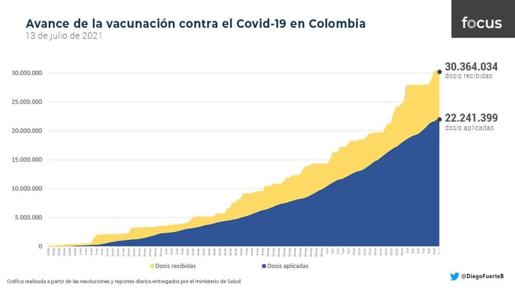 Así avanza la vacunación contra el covid-19 en Colombia - Diego Fuerte