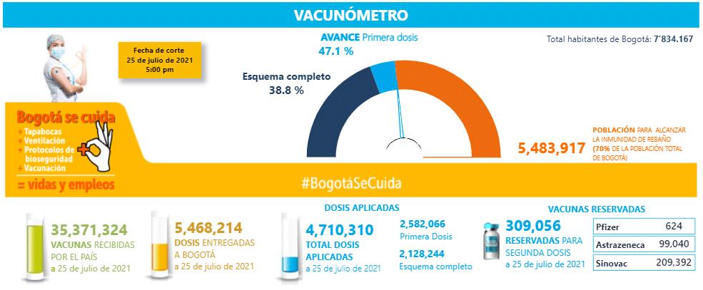 Así avanza la vacunación en Bogotá