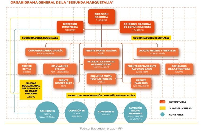 Organigrama de la Segunda Marquetalia - Fundación Ideas para la Paz