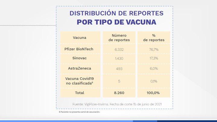 Reporte de casos adversos por vacunación en Colombia - Ministerio de Salud