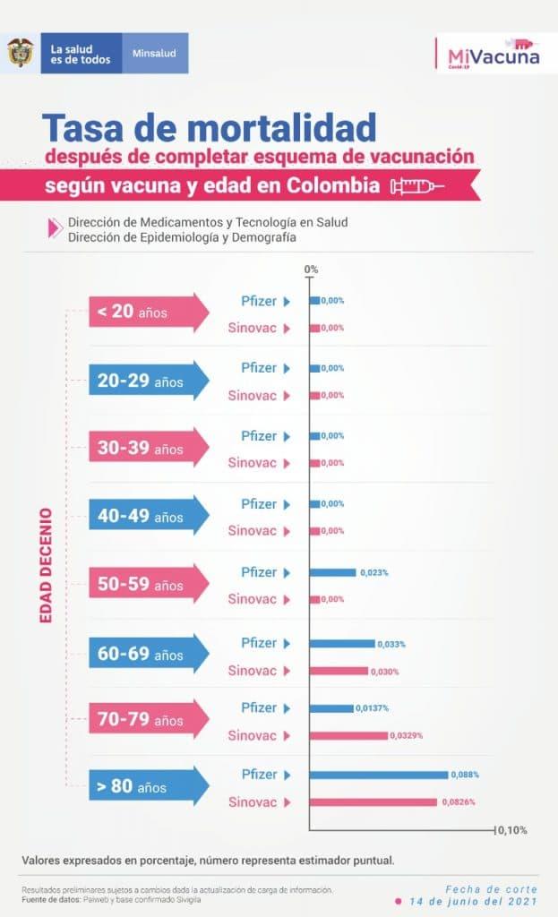 Tasa de mortalidad en vacunados contra covid-19 en Colombia - Ministerio de Salud