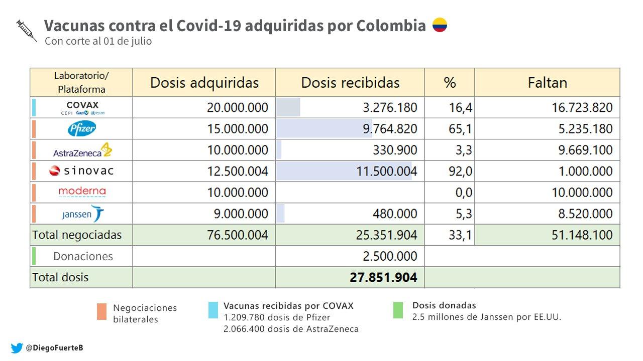 Vacunas adquiridas por Colombia - Diego Fuerte