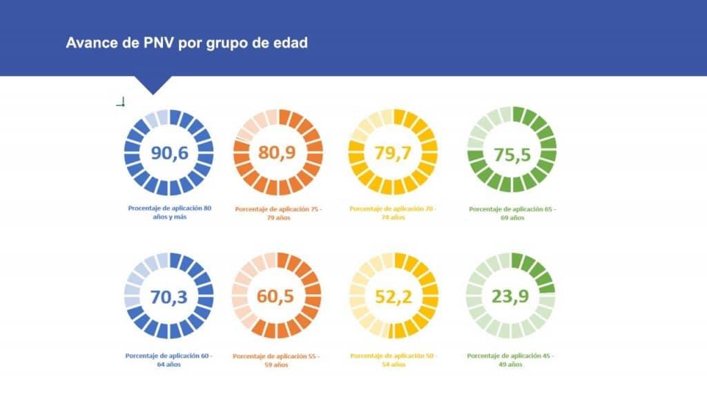 Cobertura de la vacunación por grupos etarios - Ministerio de Salud