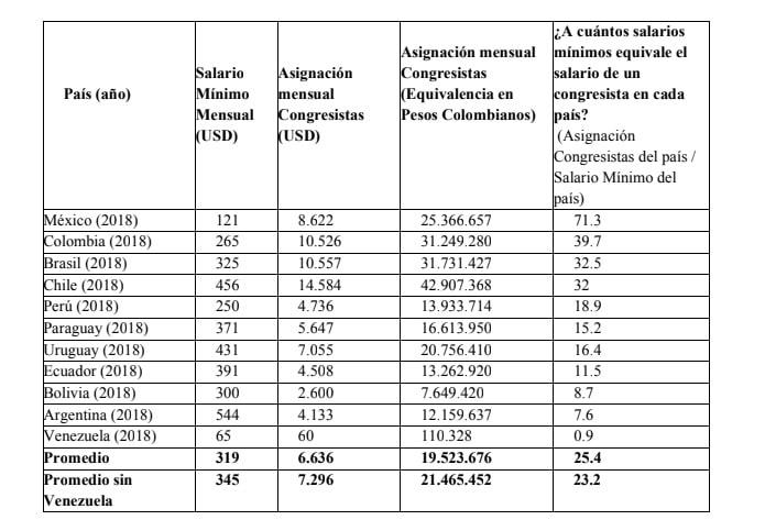 Comparación del salario de congresistas en la región