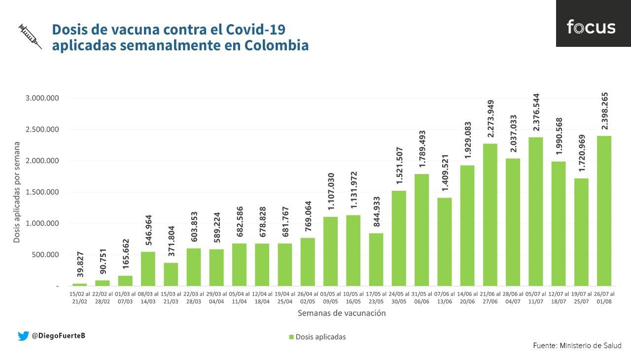 Colombia reportó su mejor semana de vacunación - Diego Fuerte