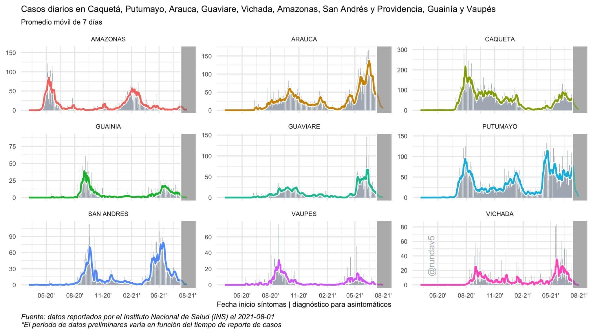 Reducción de casos positivos en varios departamentos - Rafael Unda