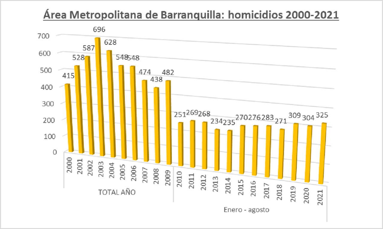 Violencia en Barranquilla y su área metropolitana