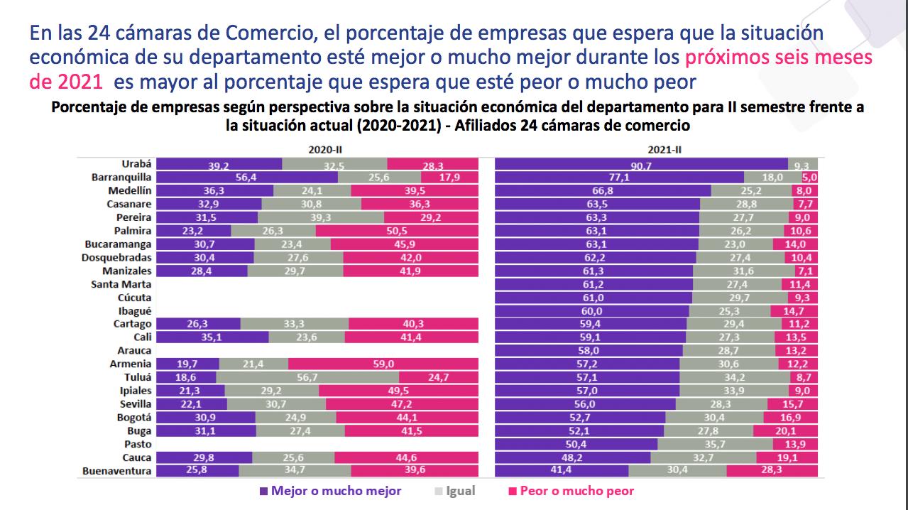 Buenaventura, pesimismo económico