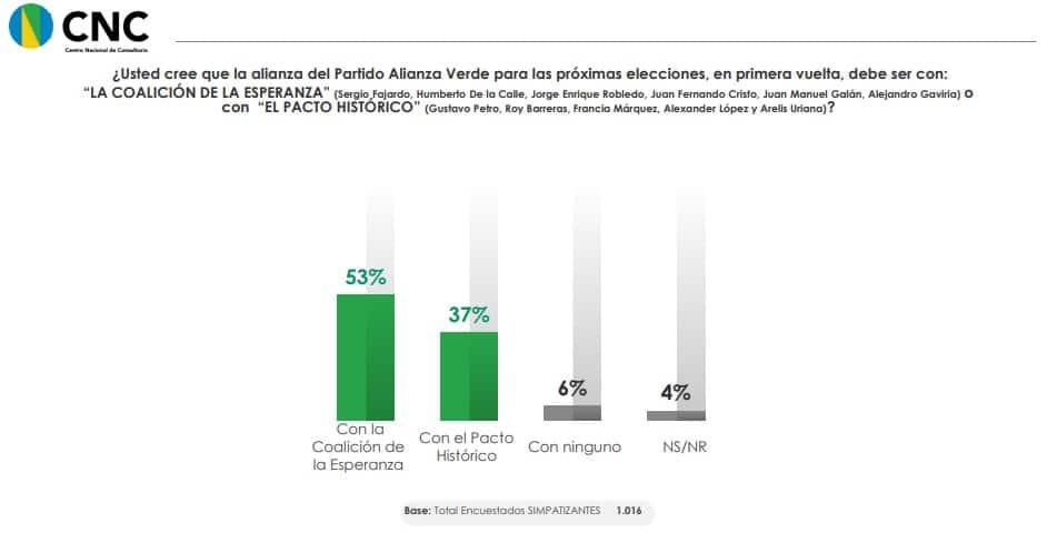 Resultados encuesta Partido Alianza Verde