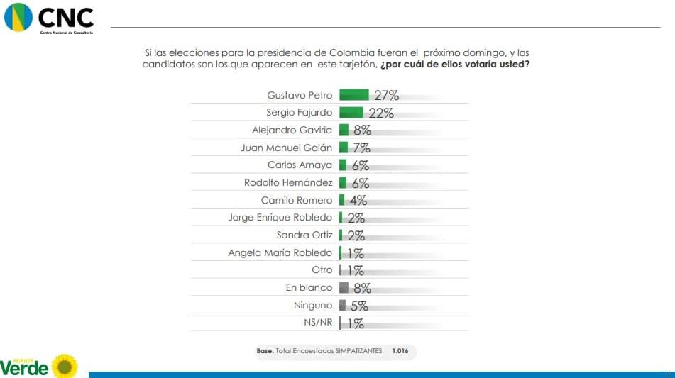 Un sector del Partido Alianza Verde votaría por Gustavo Petro
