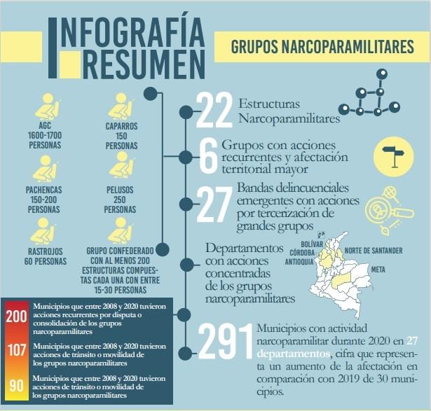 Grupos narcoparamilitares en Colombia - Indepaz