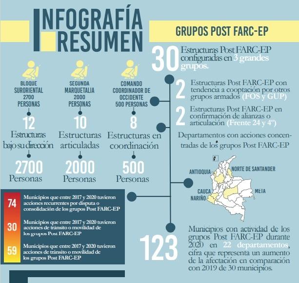 Grupos post Farc en Colombia - Indepaz