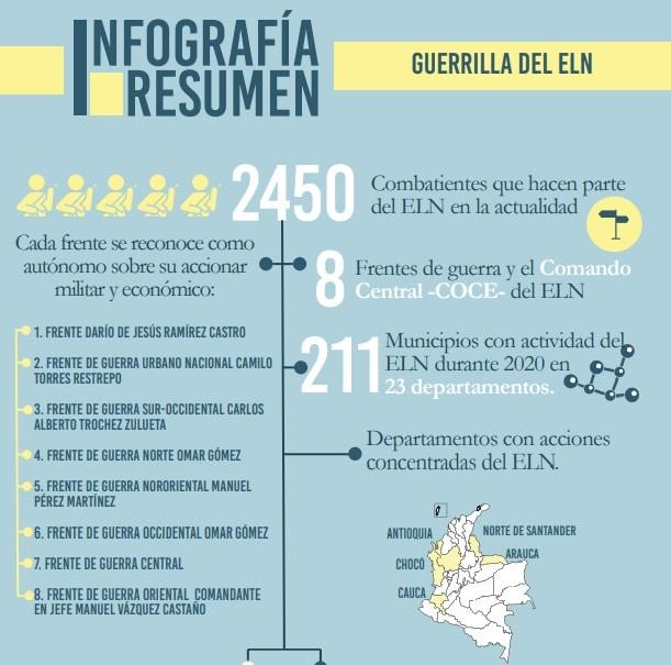 Guerrilla del ELN en Colombia - Indepaz