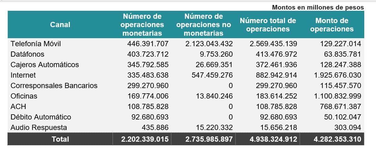 Operaciones monetarias durante el primer semestre de 2021