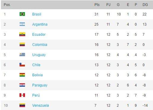 Posiciones de las eliminatorias sudamericanas